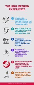 What can i expect from a Jing method advanced clinical massage